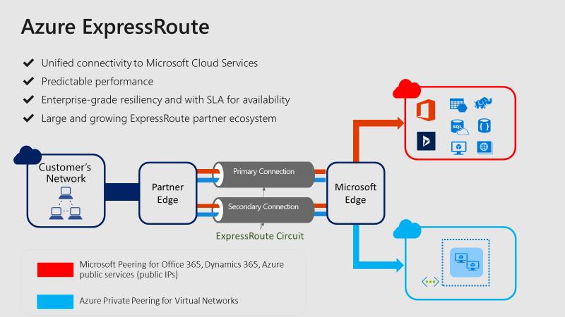 Cyxtera Delivers Microsoft Azure ExpressRoute Connectivity