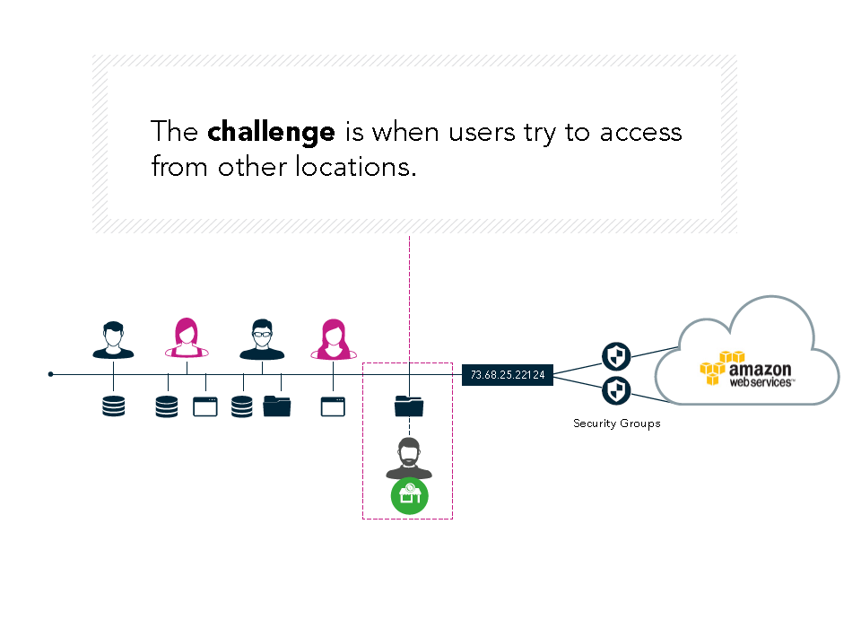 The challenge is when users try to access from other locations.