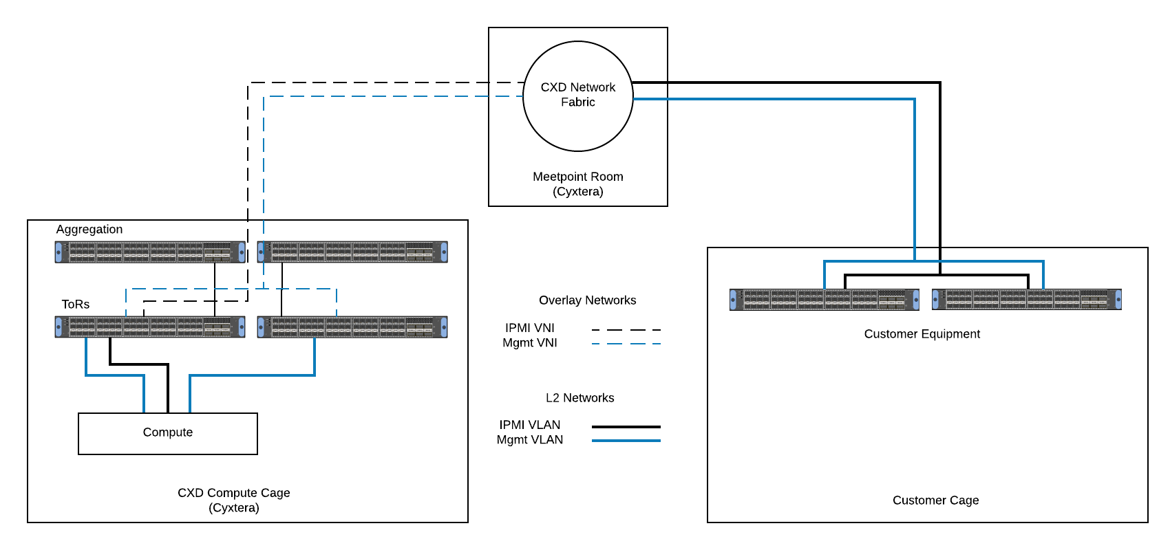 Automating Data Center Network Connectivity