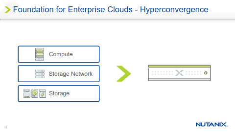 Foundation for Enterprise Clouds - Hyperconvergence
