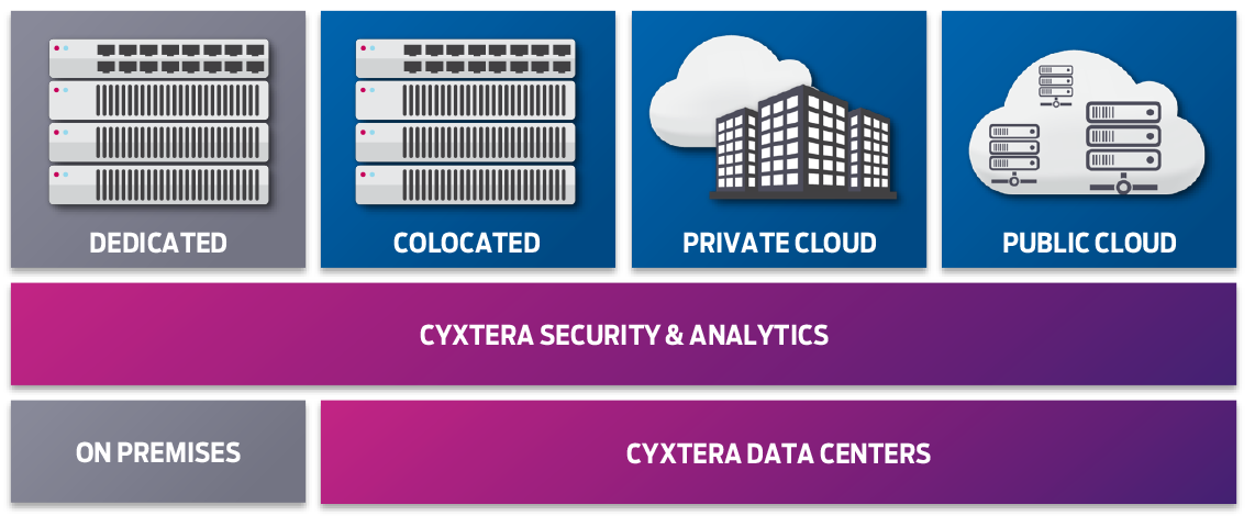 Cyxtera security and analytics data center infographic